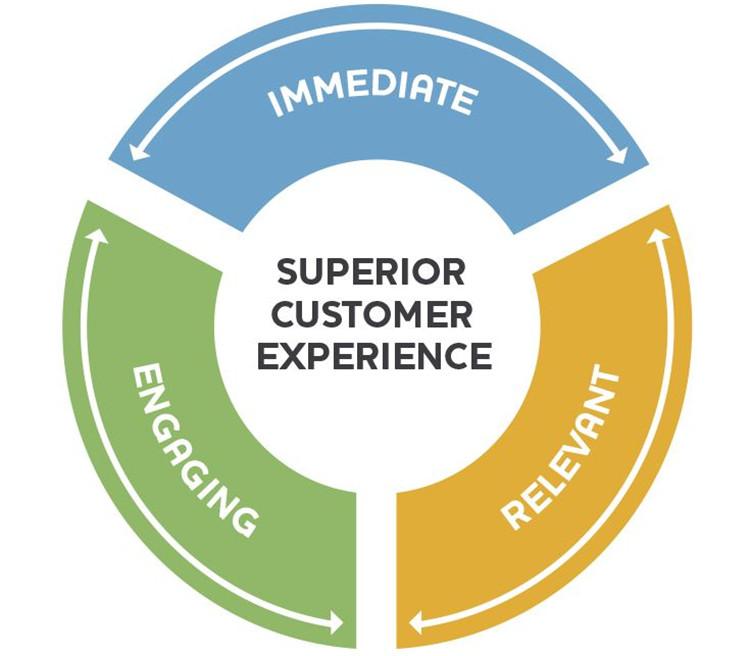 Превосходное обслуживание клиентов